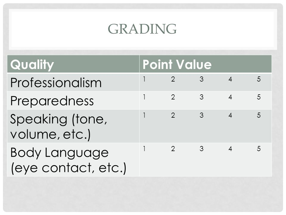 Grading Quality Point Value Professionalism Preparedness