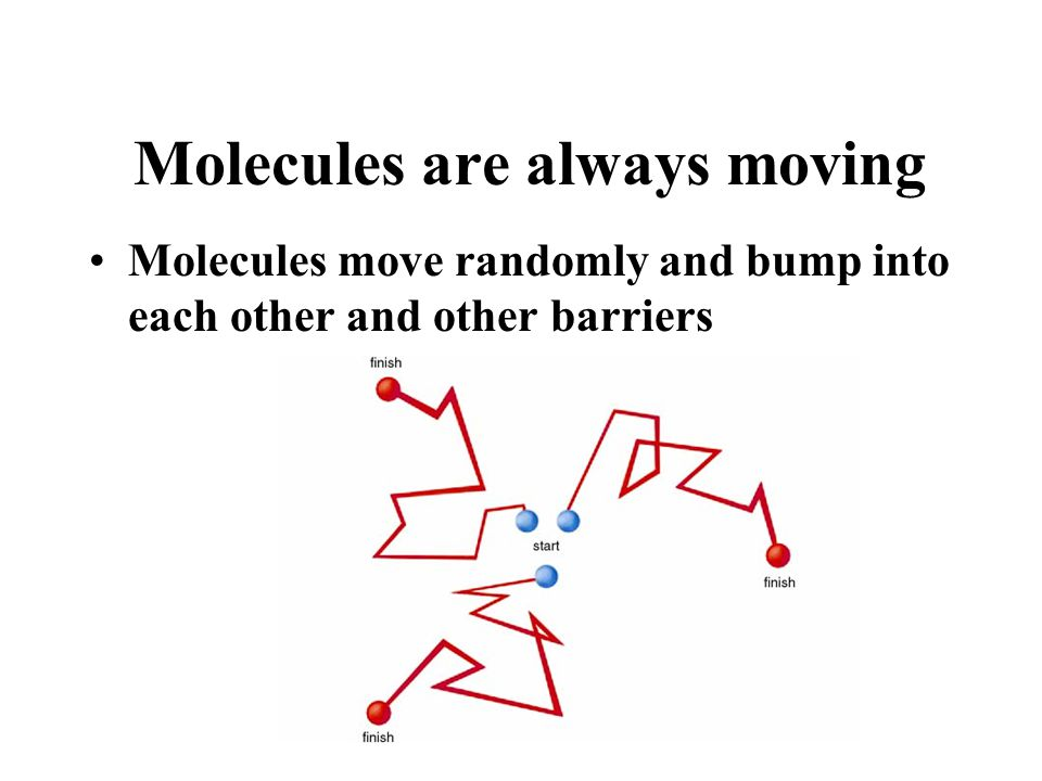 Molecules are always moving