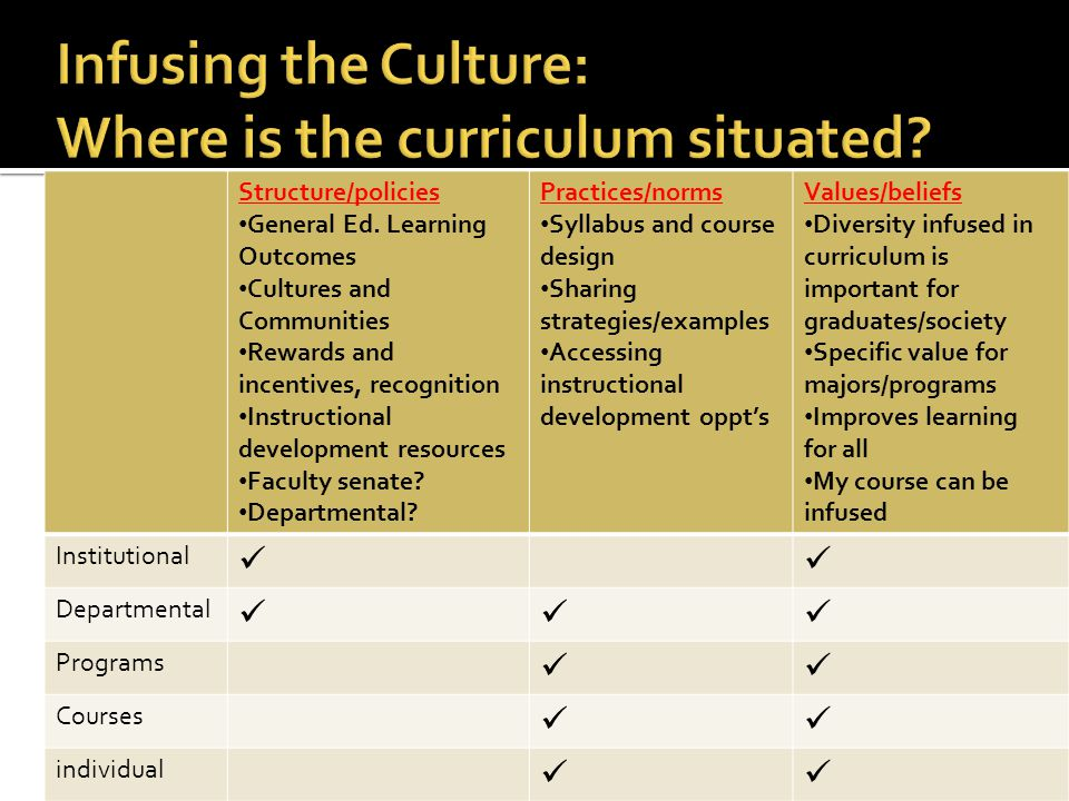 Infusing the Culture: Where is the curriculum situated