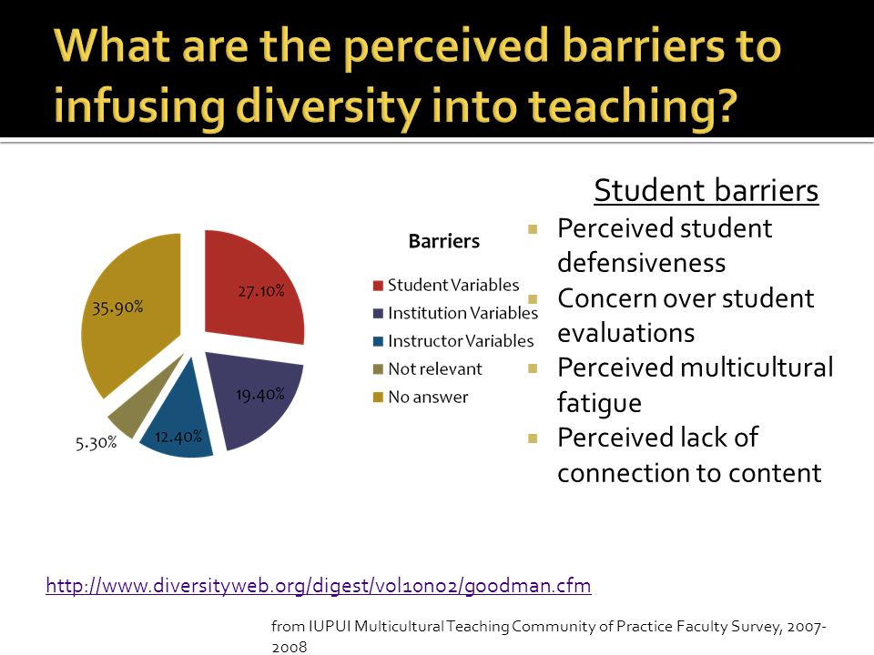What are the perceived barriers to infusing diversity into teaching