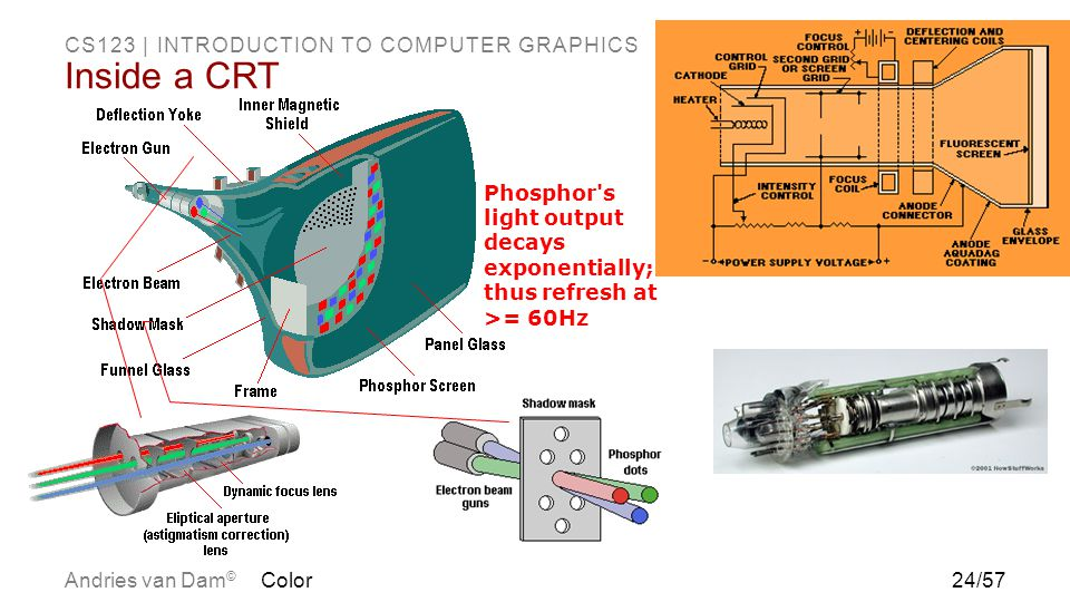 Inside a CRT Phosphor s light output decays exponentially; thus refresh at >= 60Hz Color