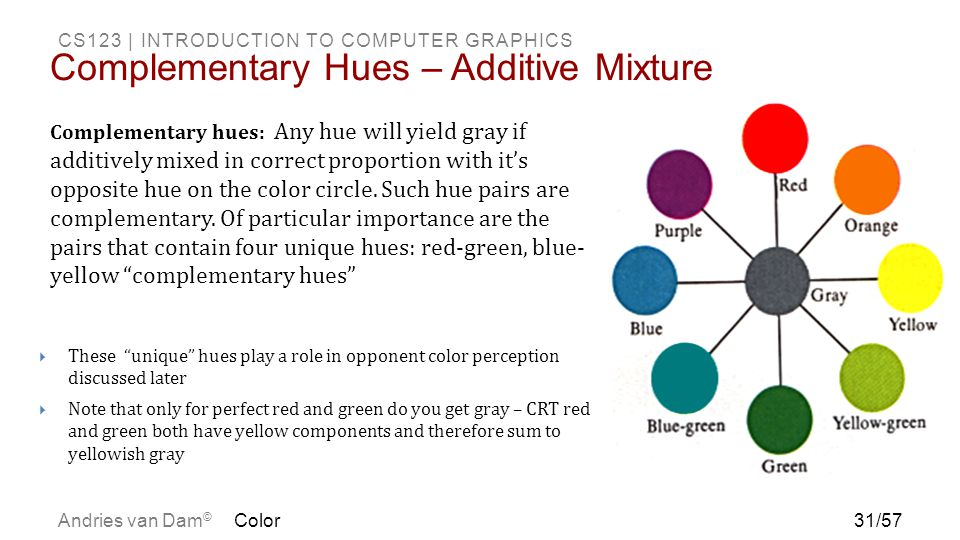 Complementary Hues – Additive Mixture