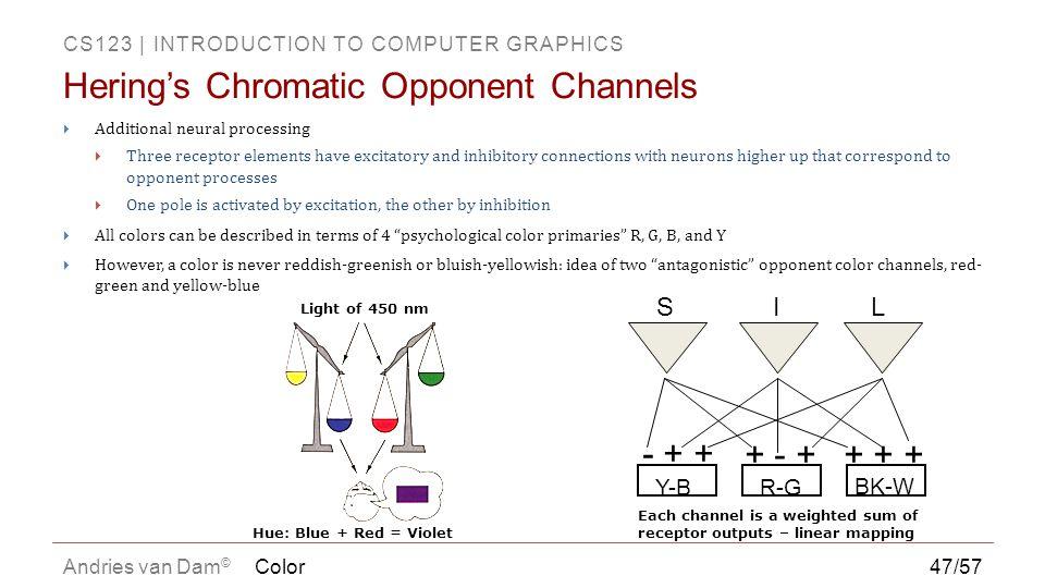 Hering's Chromatic Opponent Channels