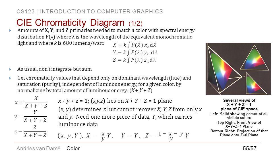 CIE Chromaticity Diagram (1/2)