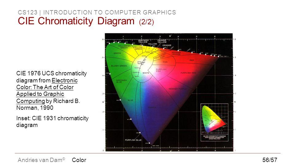 CIE Chromaticity Diagram (2/2)