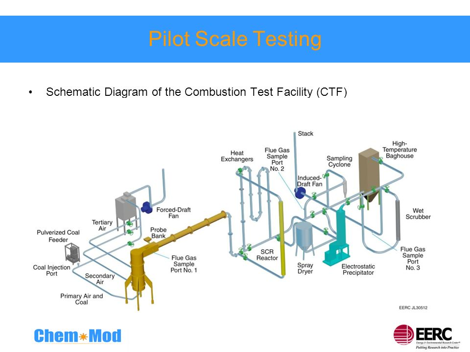 Pilot Scale Testing Schematic Diagram of the Combustion Test Facility (CTF)