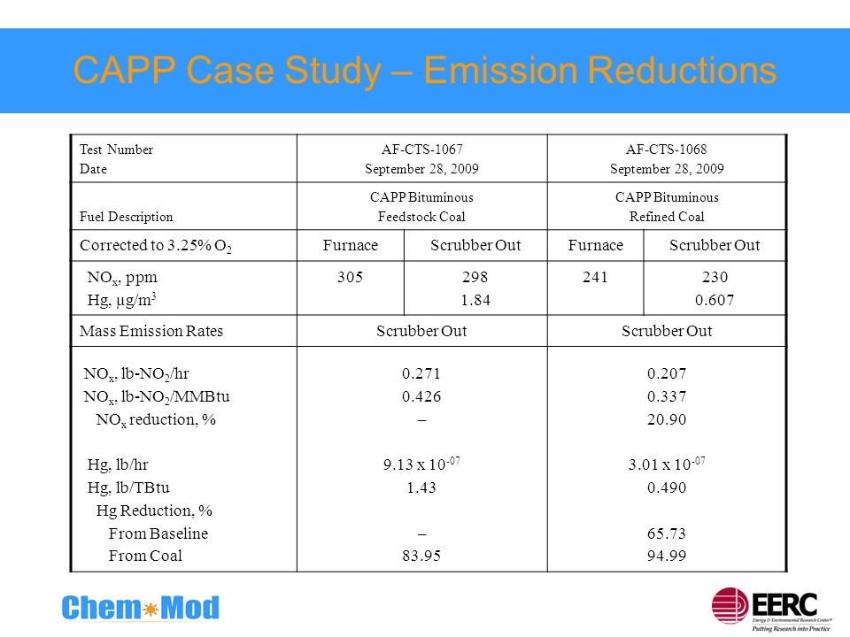 CAPP Case Study – Emission Reductions