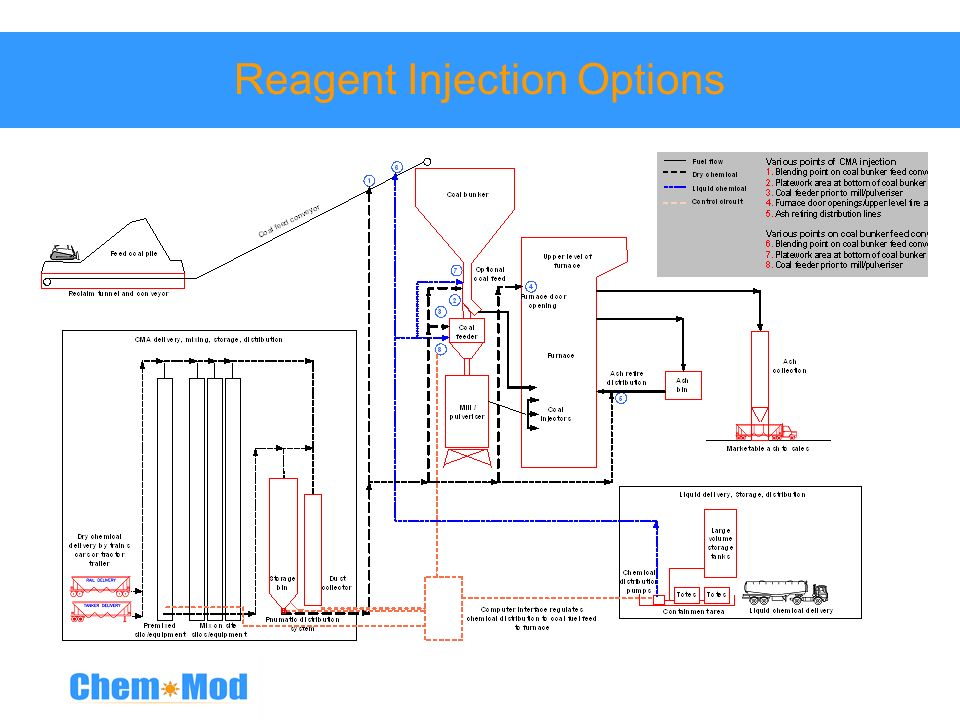 Reagent Injection Options