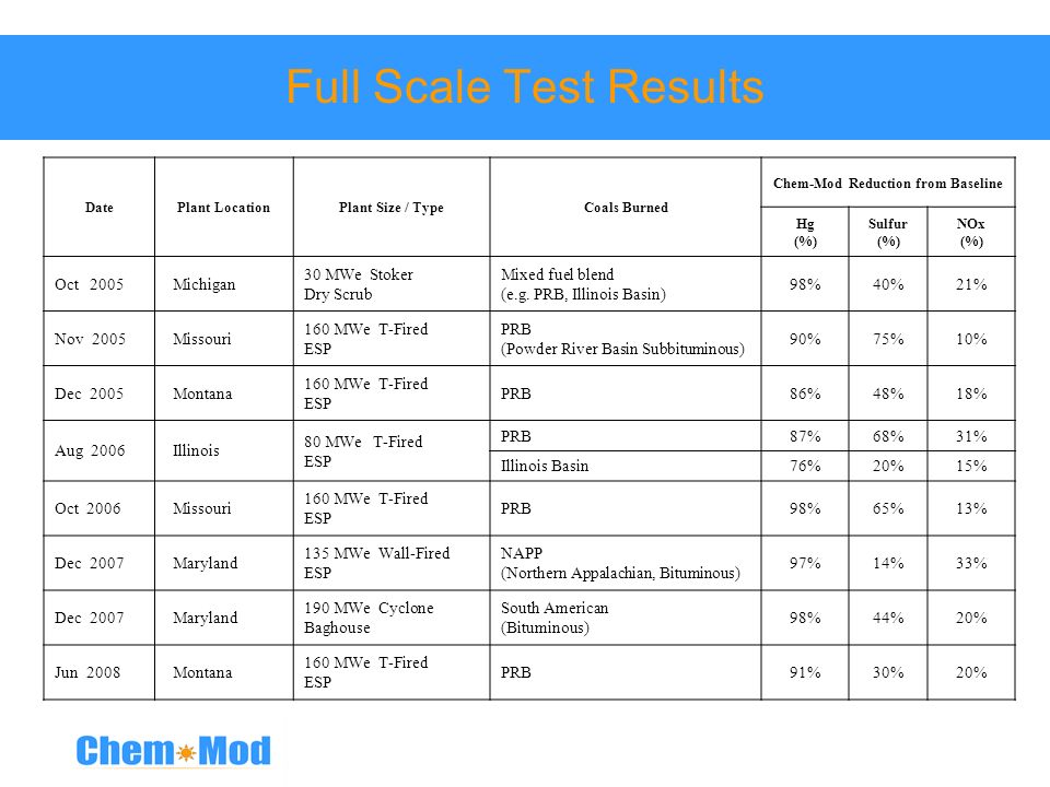Full Scale Test Results
