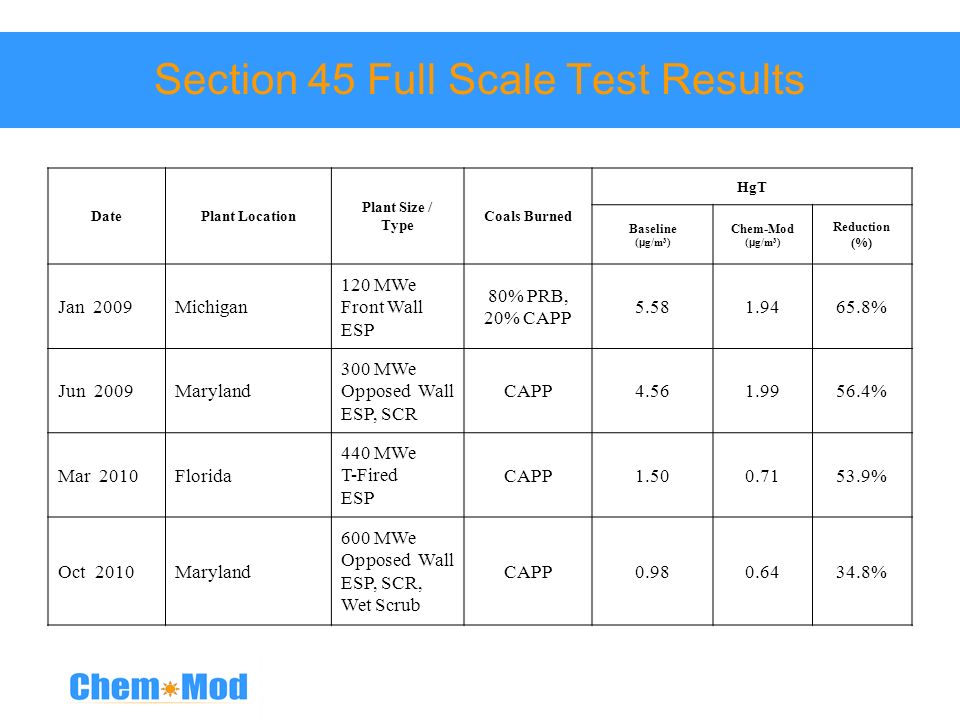 Section 45 Full Scale Test Results