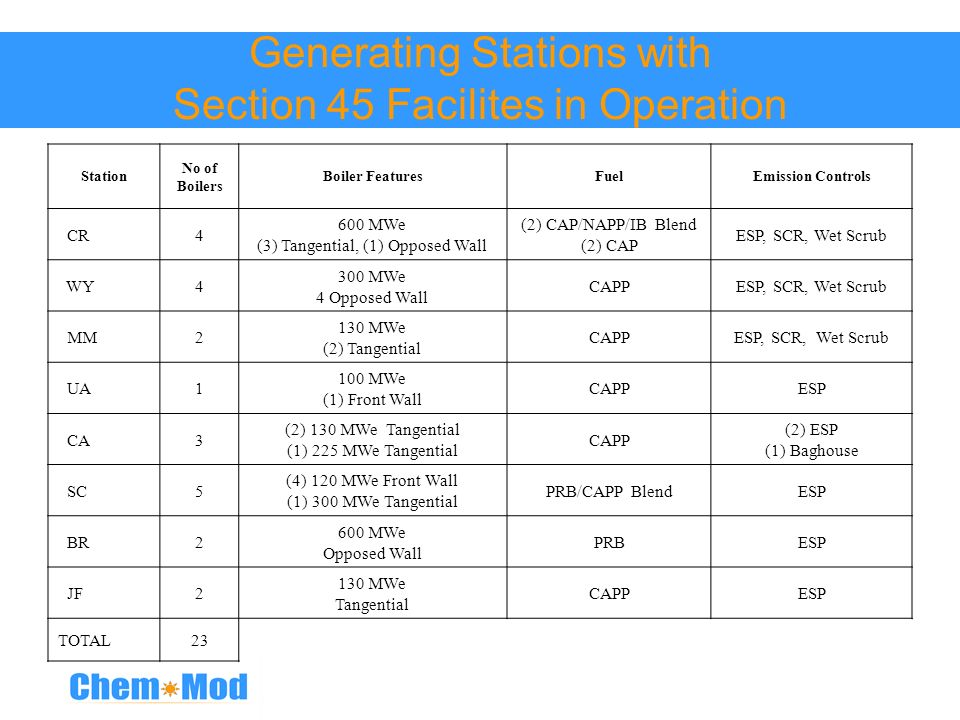 Generating Stations with Section 45 Facilites in Operation