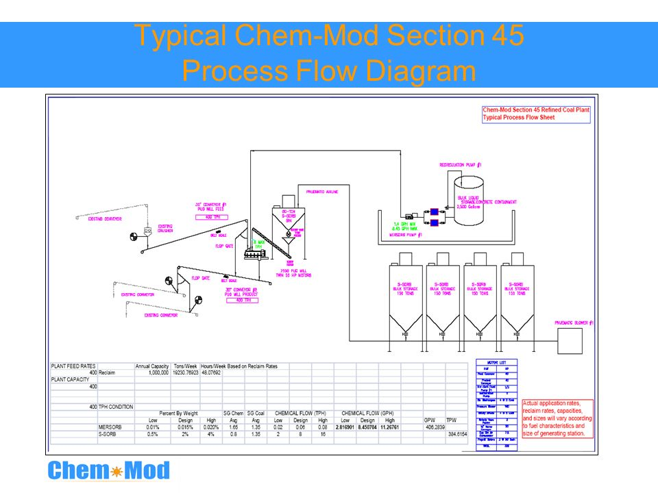 Typical Chem-Mod Section 45 Process Flow Diagram