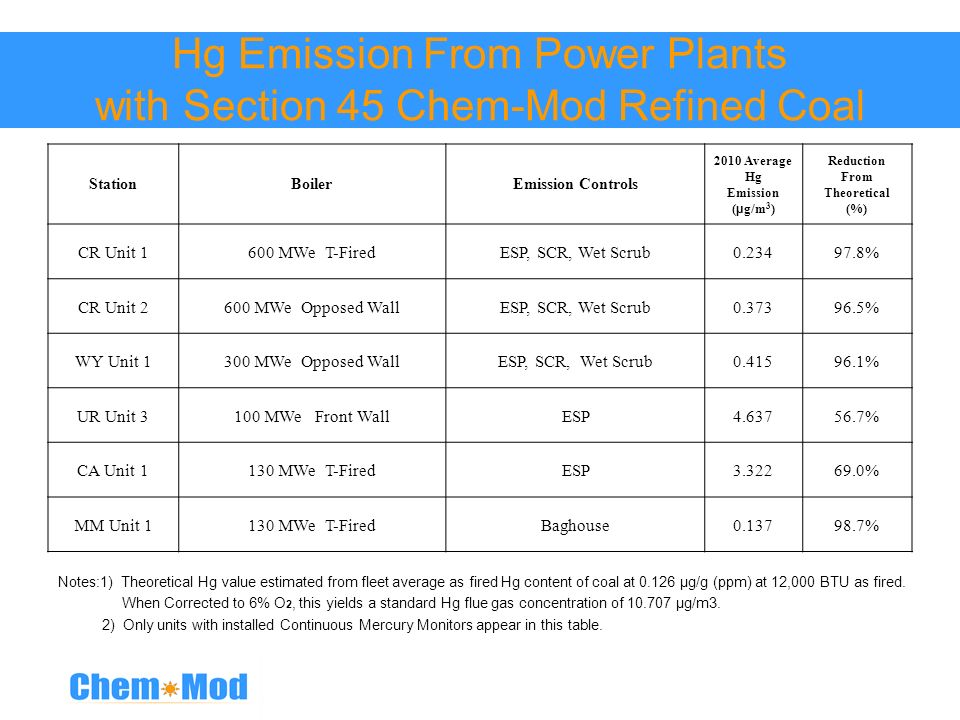 Hg Emission From Power Plants with Section 45 Chem-Mod Refined Coal