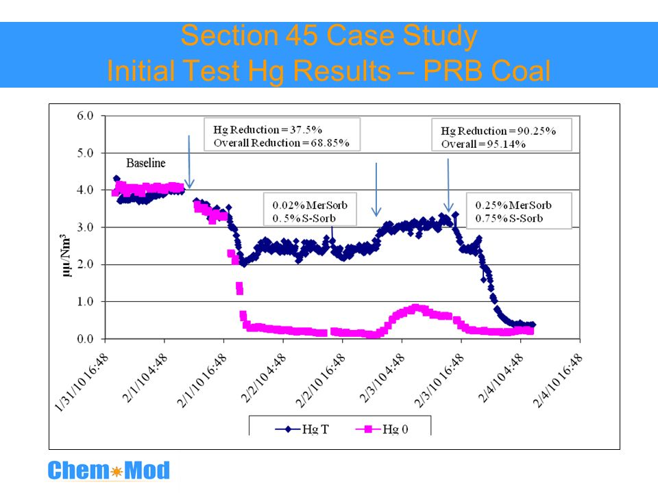 Section 45 Case Study Initial Test Hg Results – PRB Coal