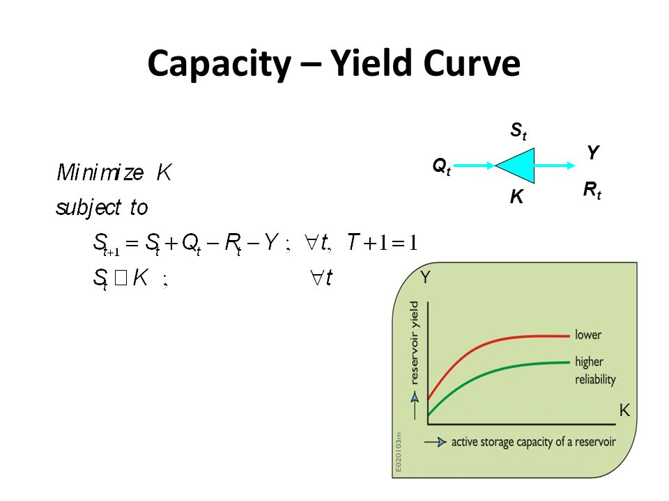 Capacity – Yield Curve Qt K St Y Rt K Y