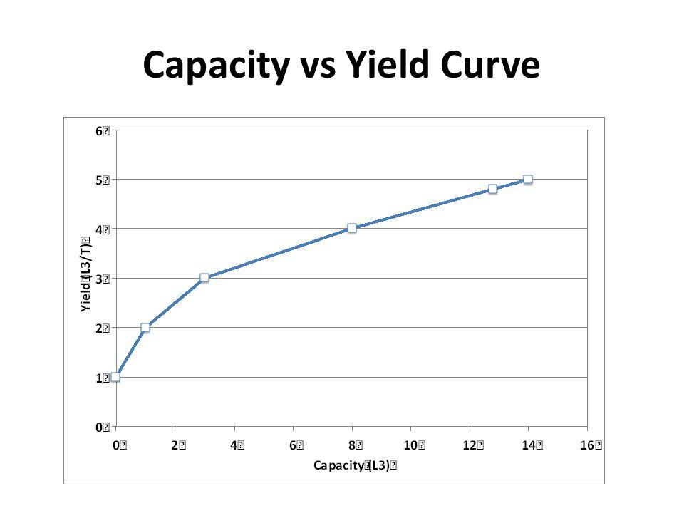 Capacity vs Yield Curve