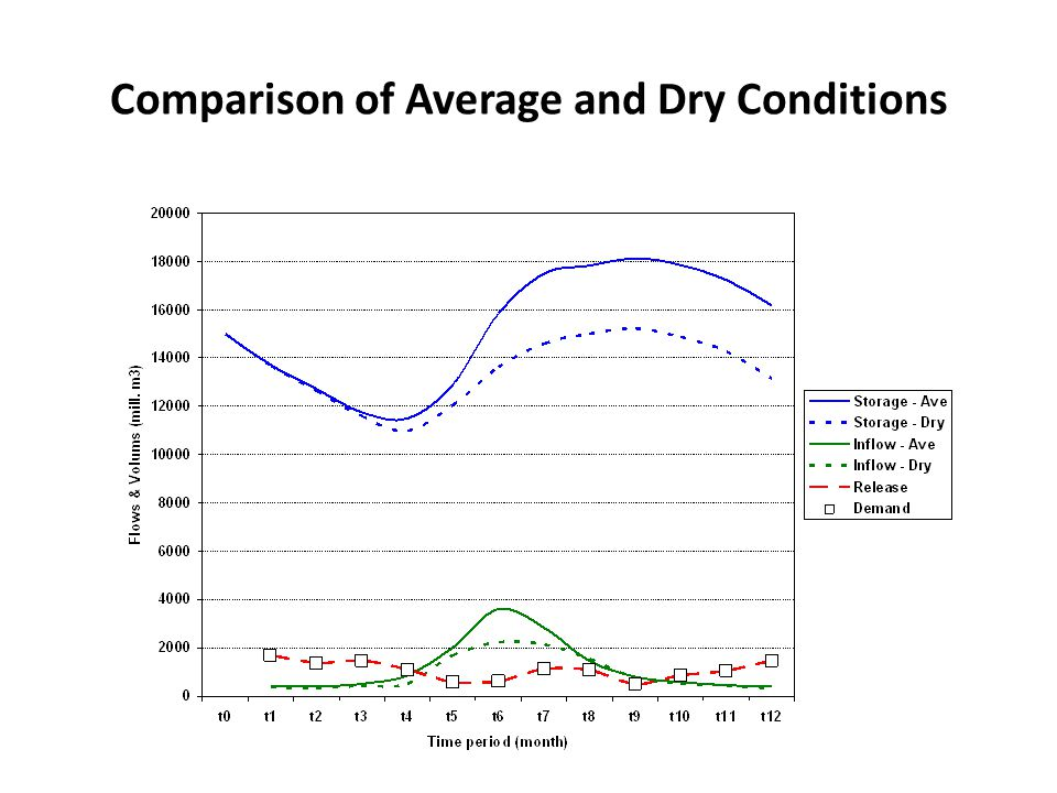 Comparison of Average and Dry Conditions