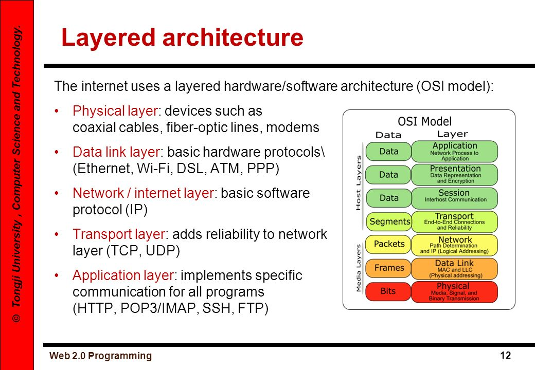 Layered architectureThe internet uses a layered hardware/software architecture (OSI model):