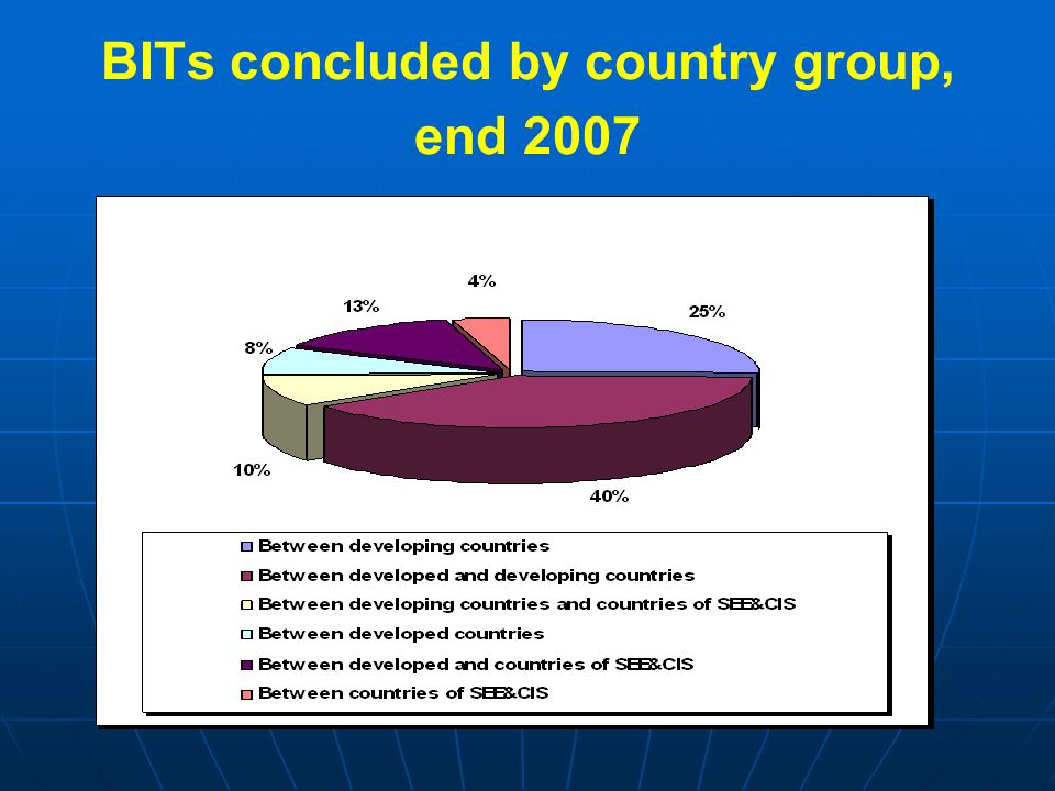 BITs concluded by country group, end 2007