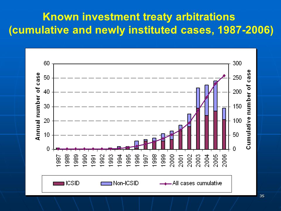 Known investment treaty arbitrations