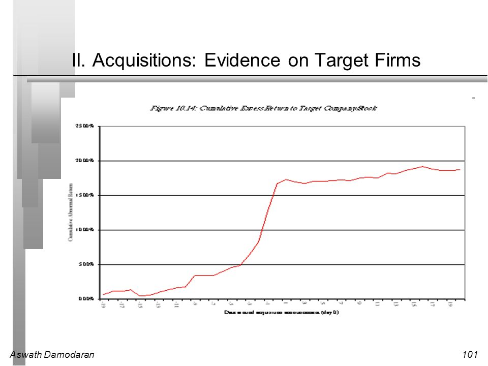 II. Acquisitions: Evidence on Target Firms