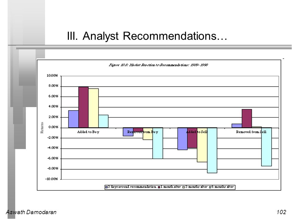 III. Analyst Recommendations…