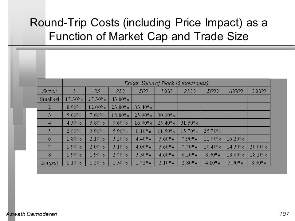 Round-Trip Costs (including Price Impact) as a Function of Market Cap and Trade Size