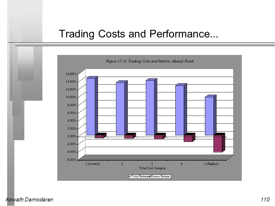 Trading Costs and Performance...