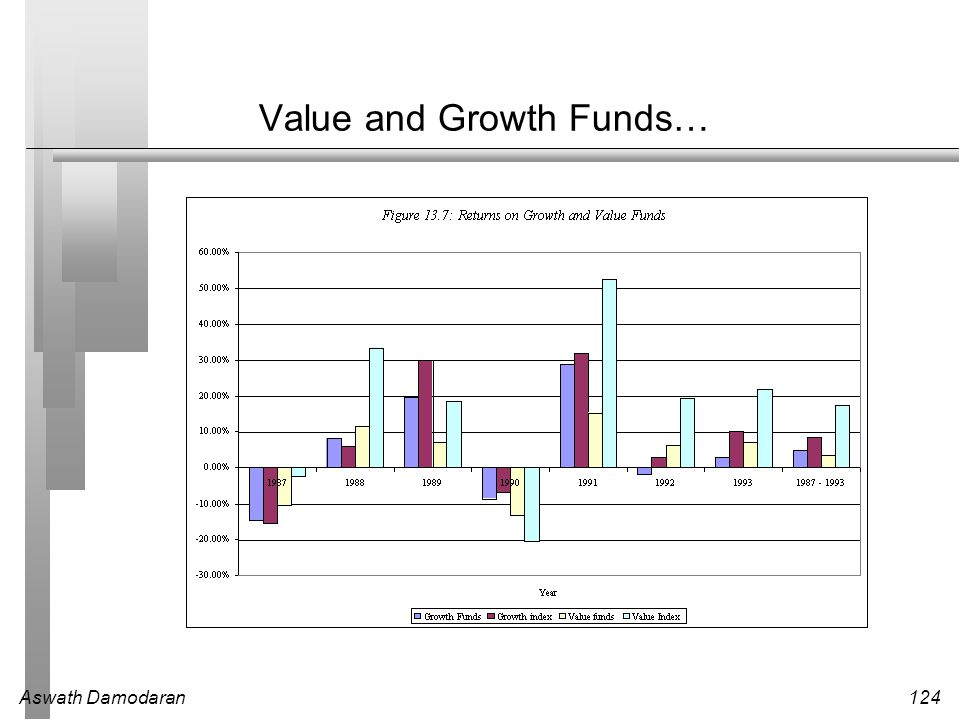 Value and Growth Funds…