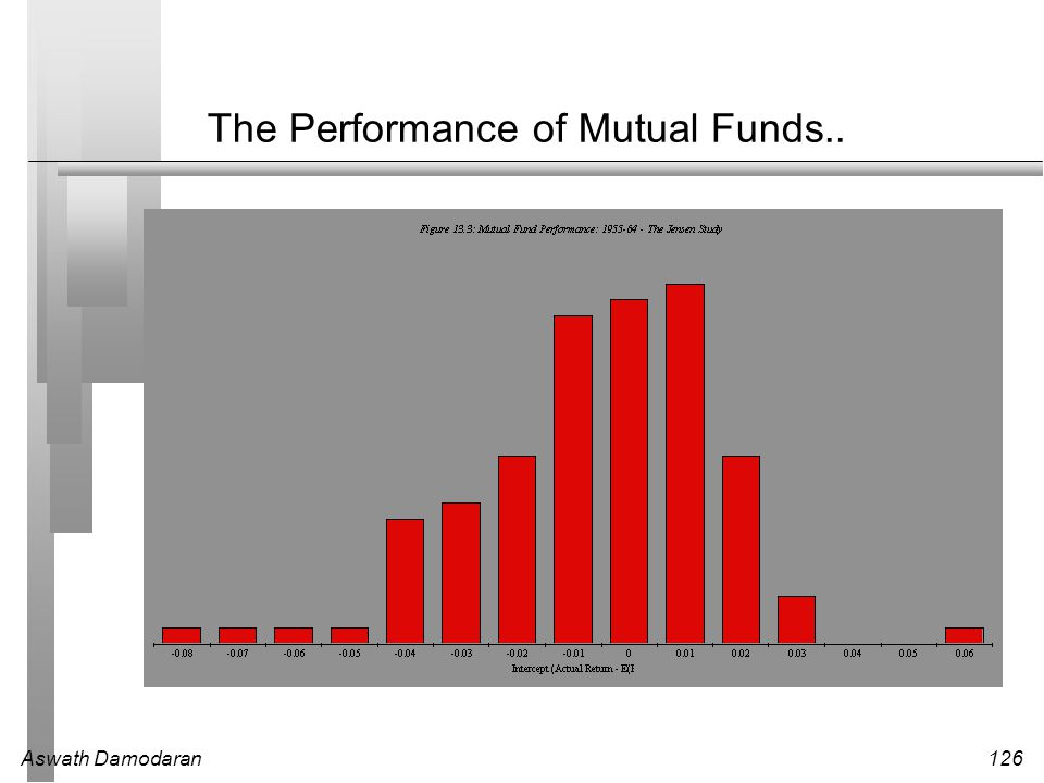 The Performance of Mutual Funds..