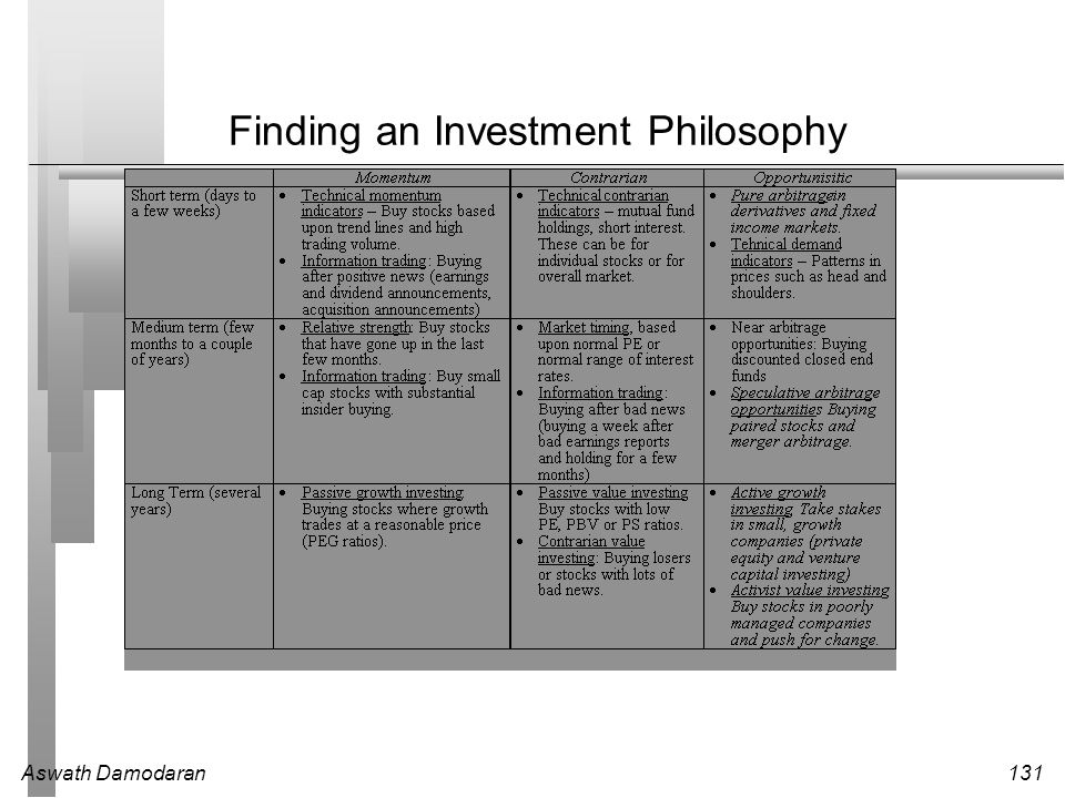 Finding an Investment Philosophy
