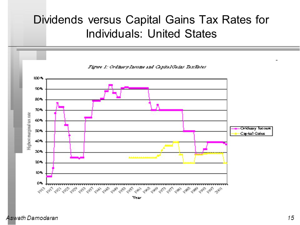 Dividends versus Capital Gains Tax Rates for Individuals: United States
