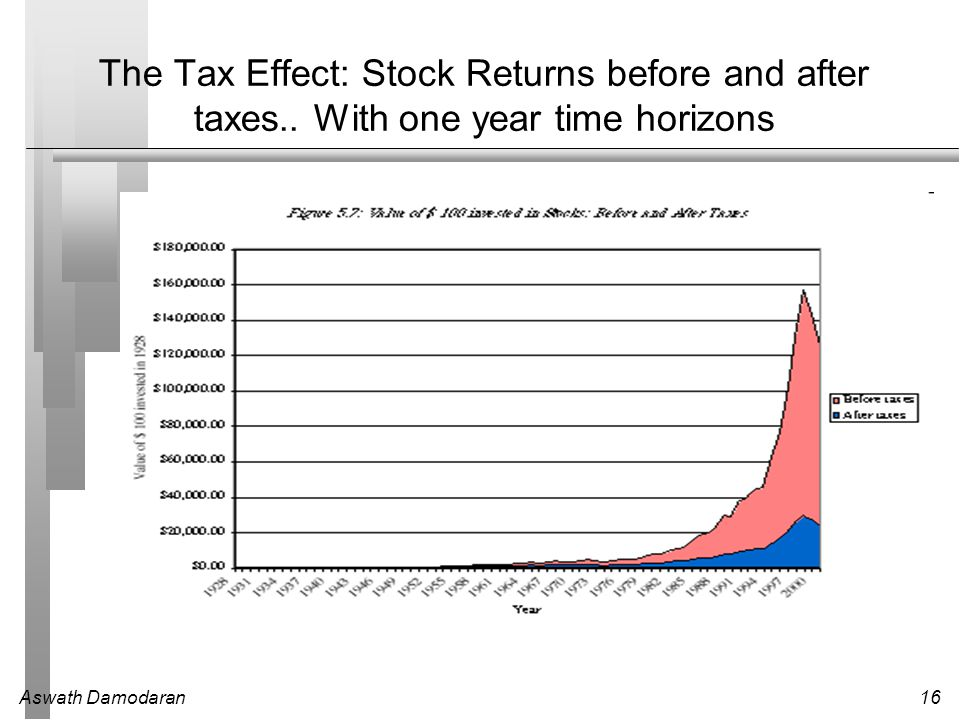 The Tax Effect: Stock Returns before and after taxes
