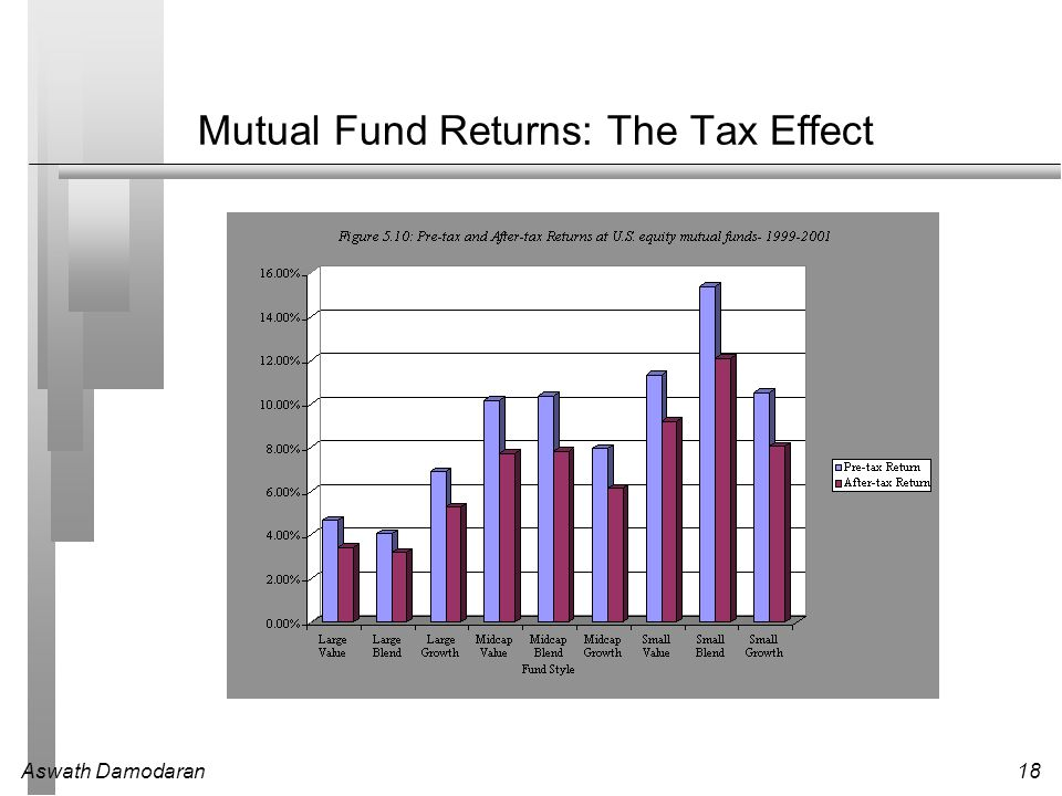 Mutual Fund Returns: The Tax Effect