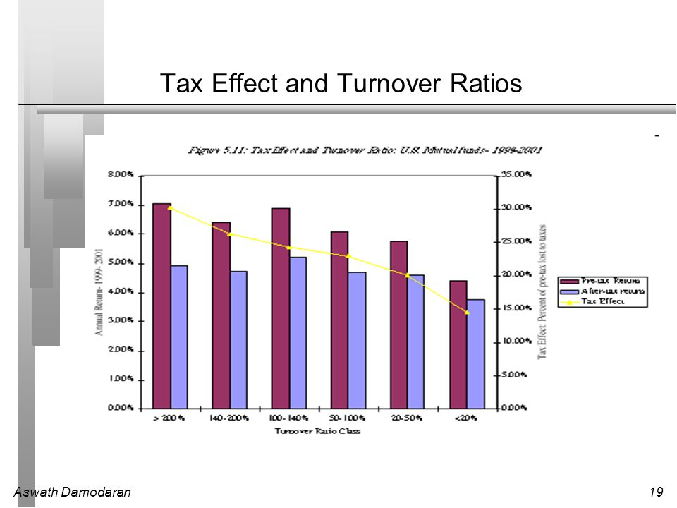 Tax Effect and Turnover Ratios