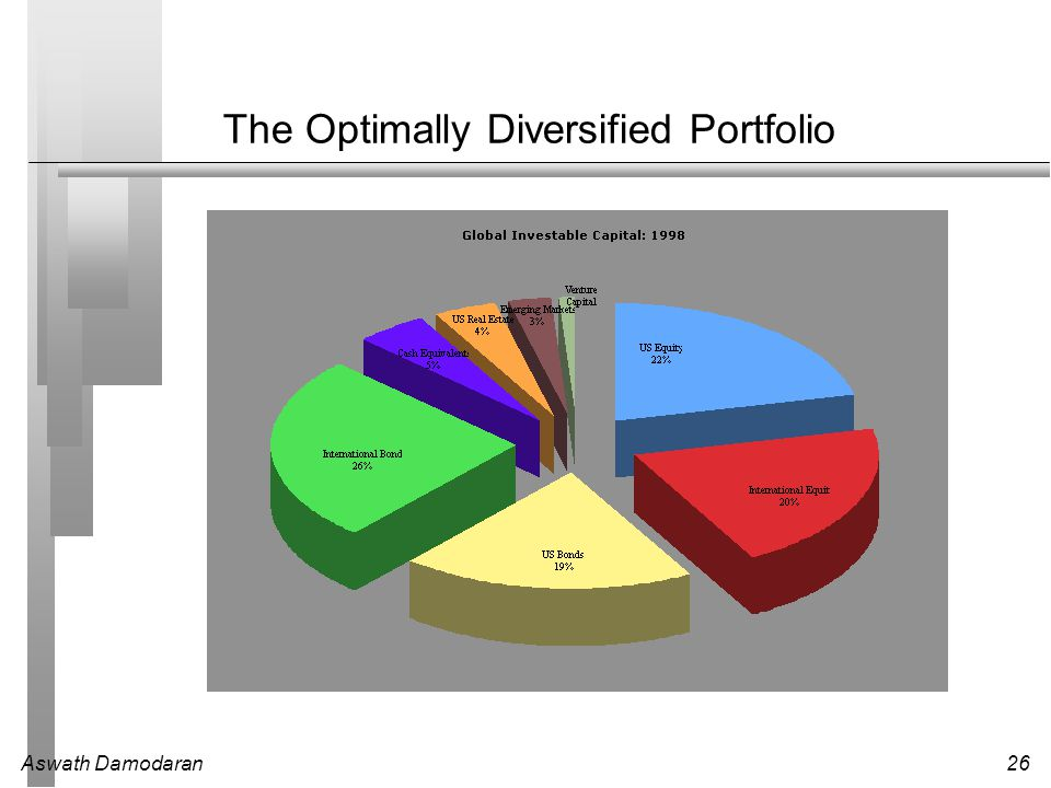 The Optimally Diversified Portfolio