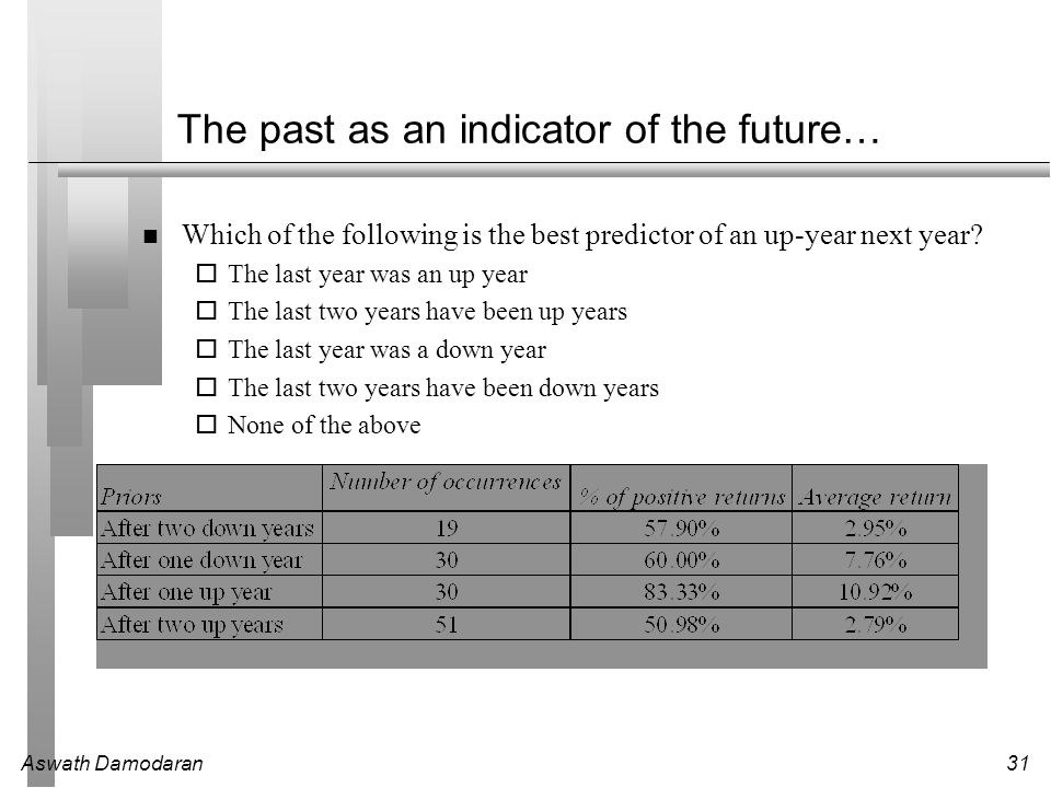 The past as an indicator of the future…