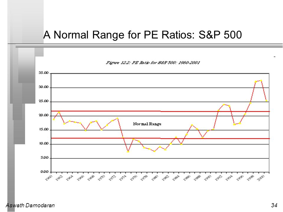 A Normal Range for PE Ratios: S&P 500