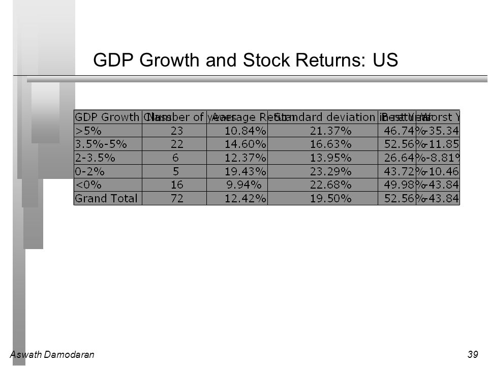 GDP Growth and Stock Returns: US