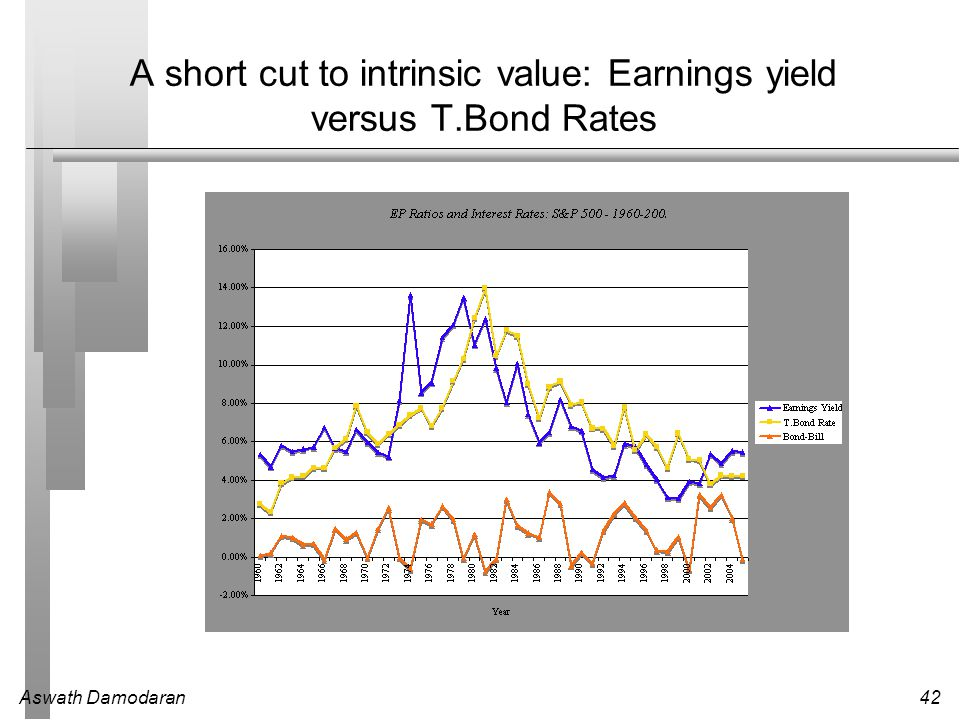 A short cut to intrinsic value: Earnings yield versus T.Bond Rates