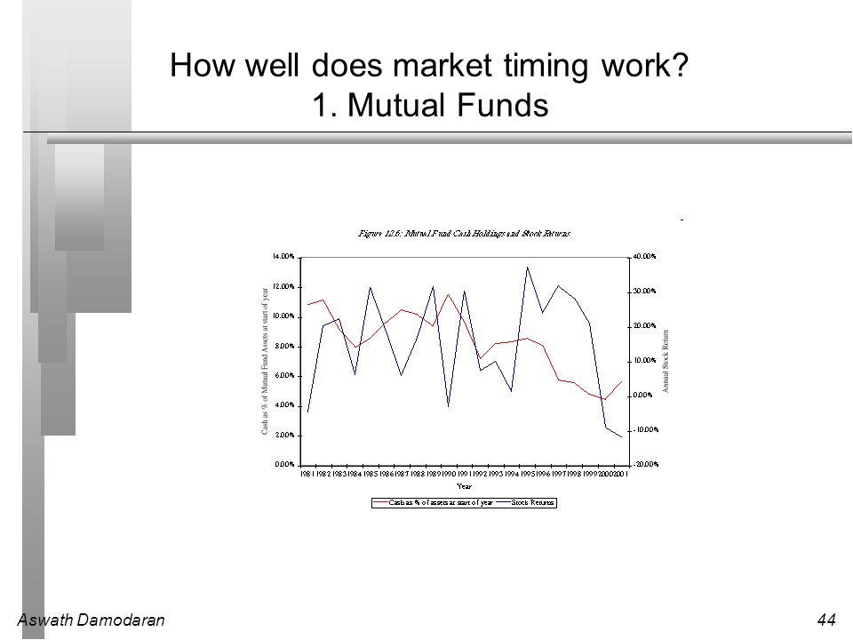 How well does market timing work 1. Mutual Funds