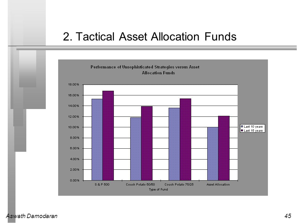 2. Tactical Asset Allocation Funds