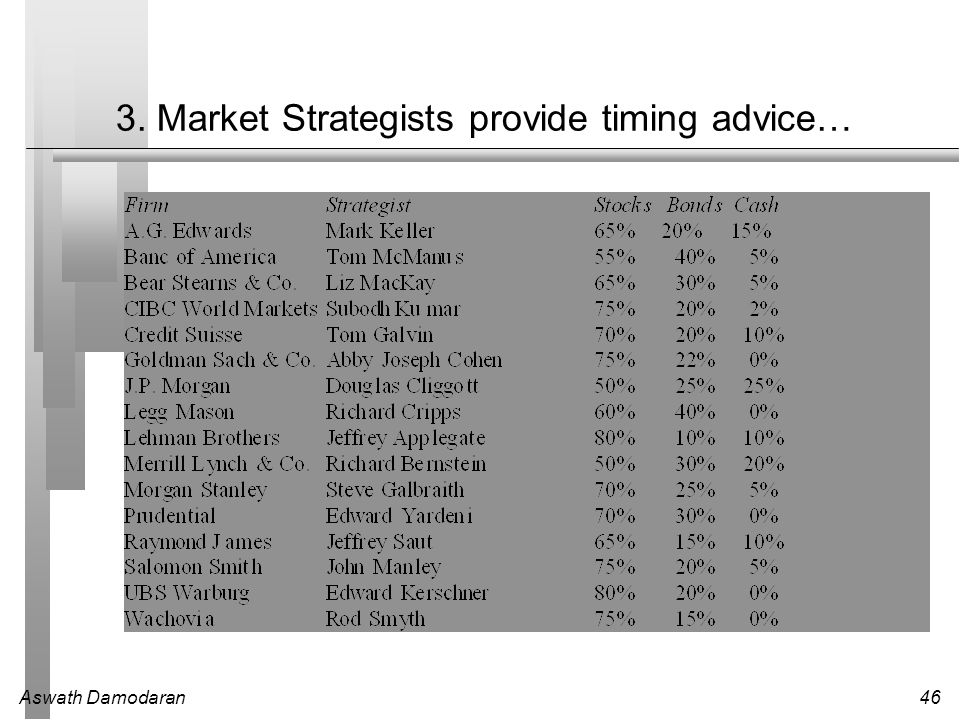 3. Market Strategists provide timing advice…