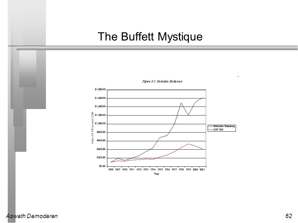 The Buffett Mystique