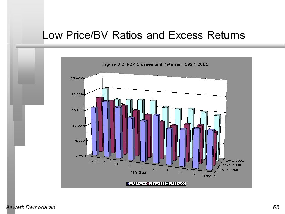 Low Price/BV Ratios and Excess Returns