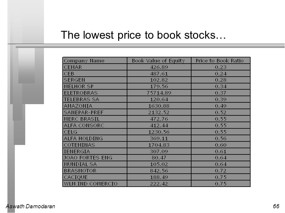 The lowest price to book stocks…