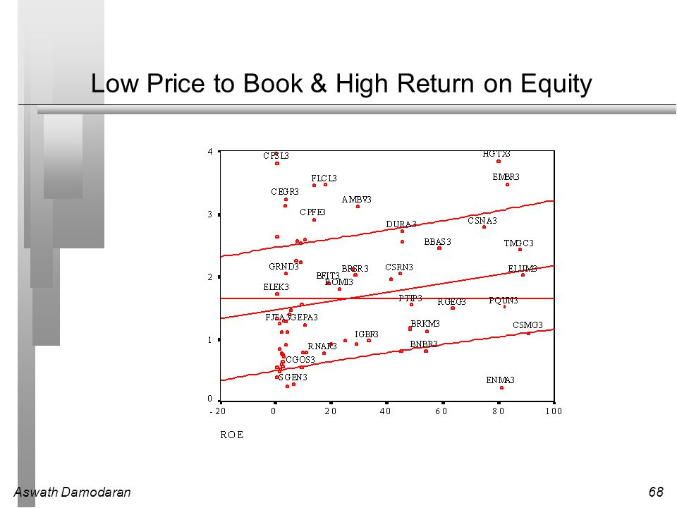 Low Price to Book & High Return on Equity