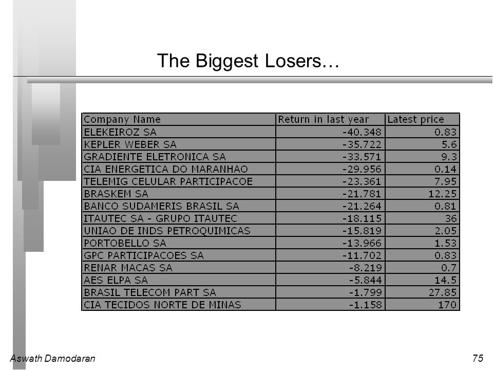 The Biggest Losers…