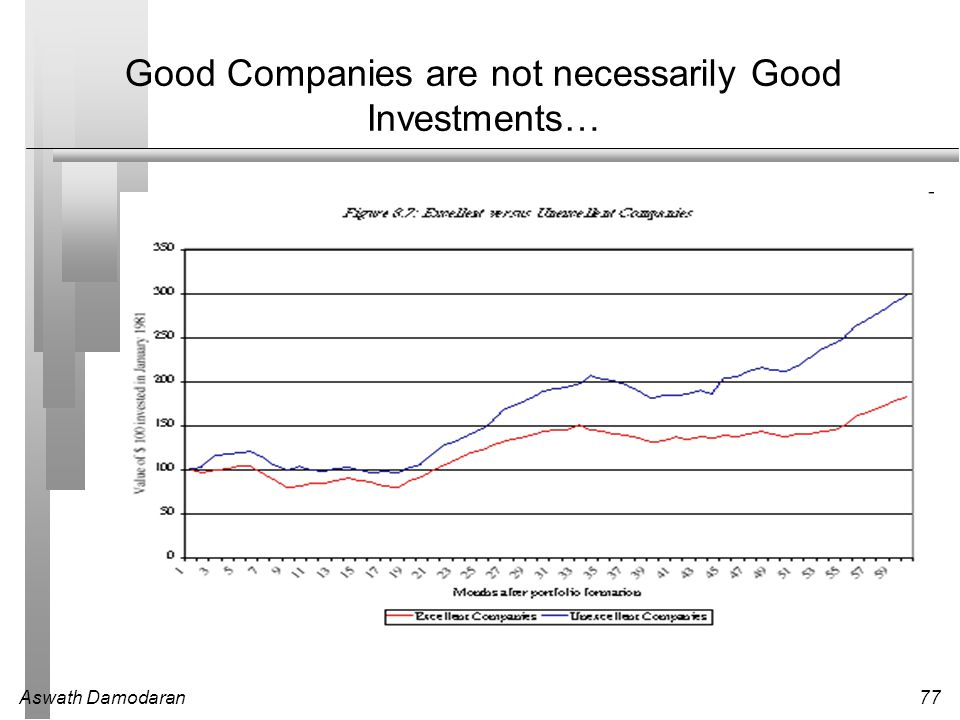 Good Companies are not necessarily Good Investments…