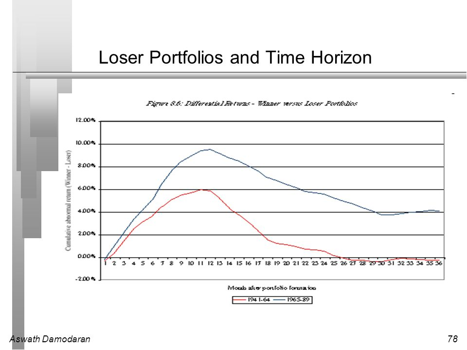 Loser Portfolios and Time Horizon